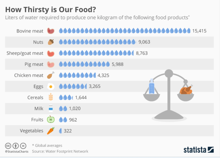 Statista How Thirsty is Food